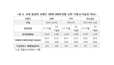[사진자료] 2015-2016 신차 디젤vs가솔린 엔진 최대토크 및 환경성 비교